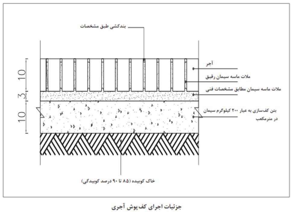 دتایل و جزئیات کف سازی پوشش آجر