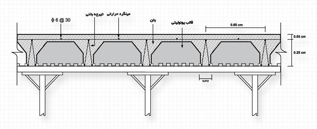 جزئیات سقف تیرچه فولادی (یونولیت)